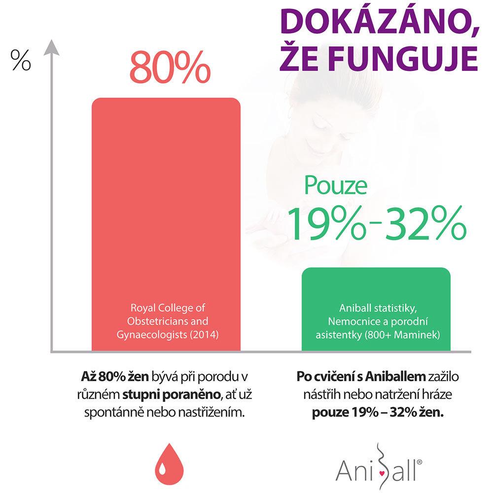 aniball-statistika-cz